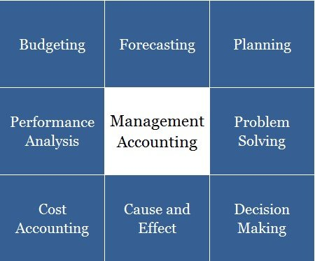 Management Accounting in Cumbria Windermerewebworks